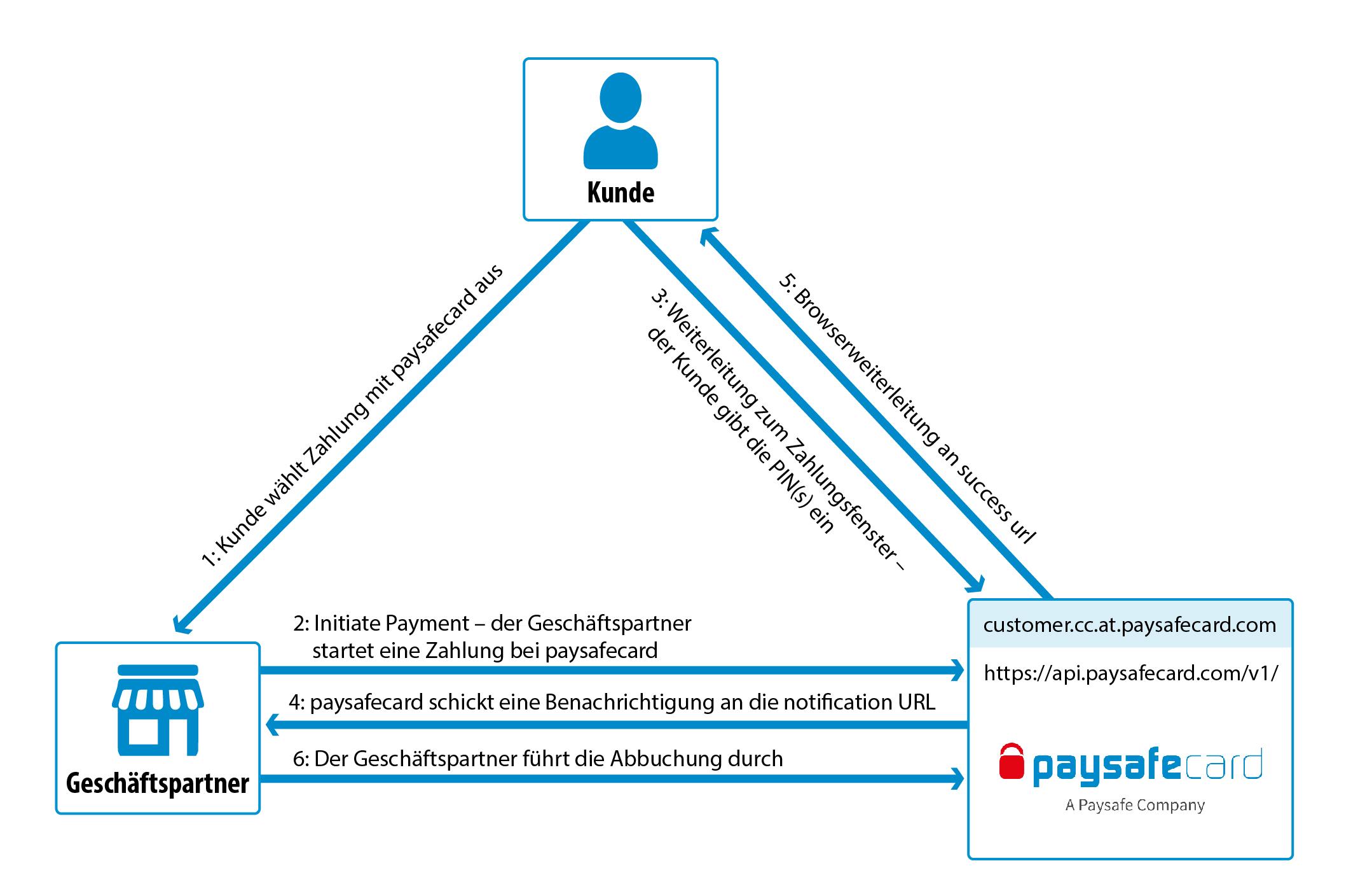 paysafecard auf rechnung