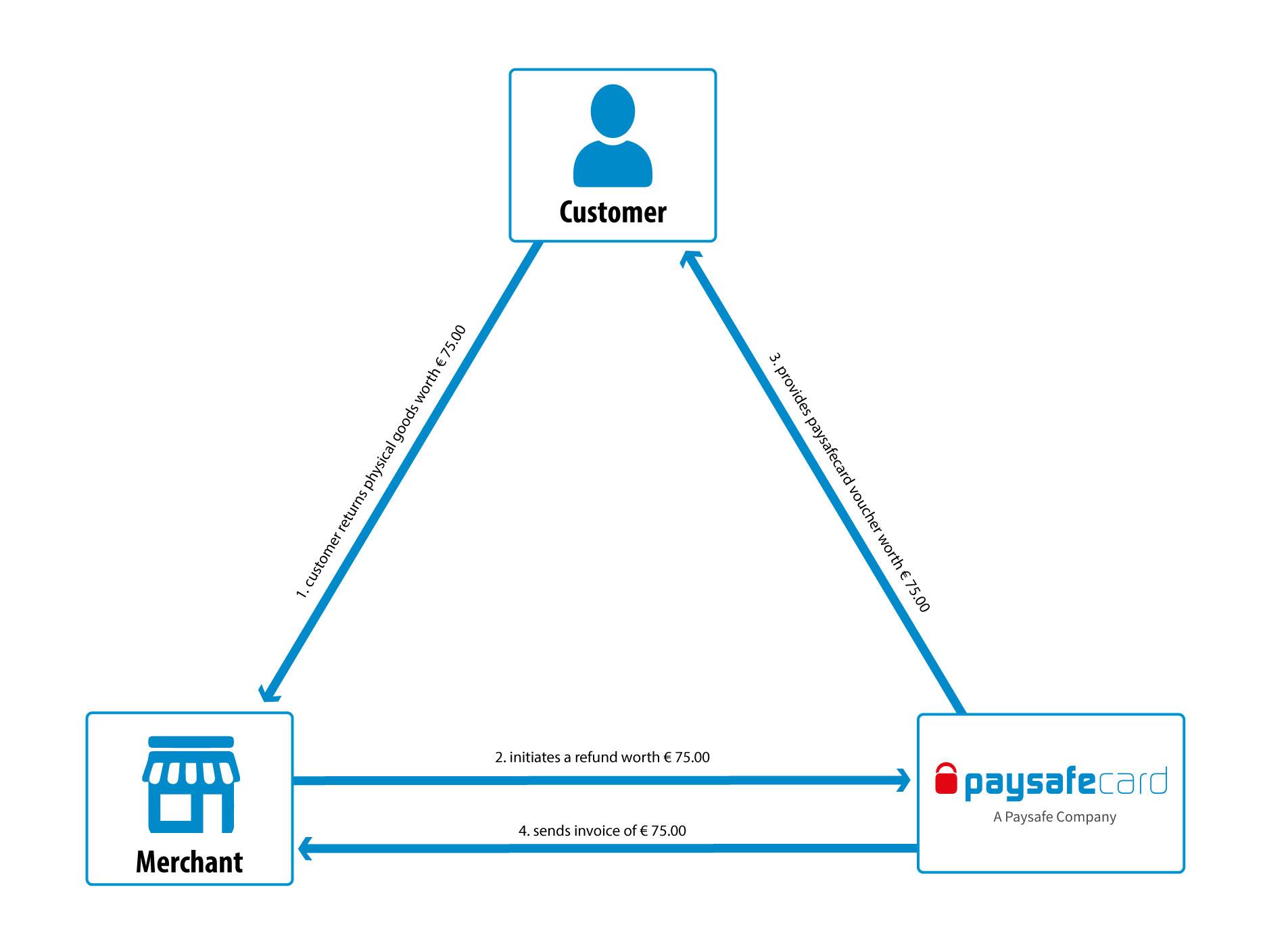 paysafecard API Documentation